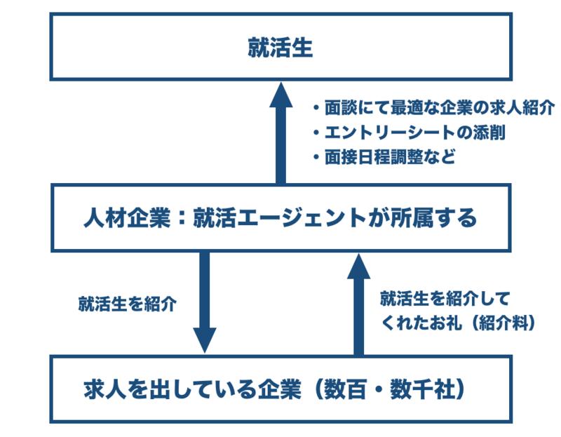 f:id:shukatu-man:20190130202325p:plain