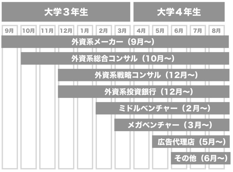 f:id:shukatu-man:20190304162659p:plain