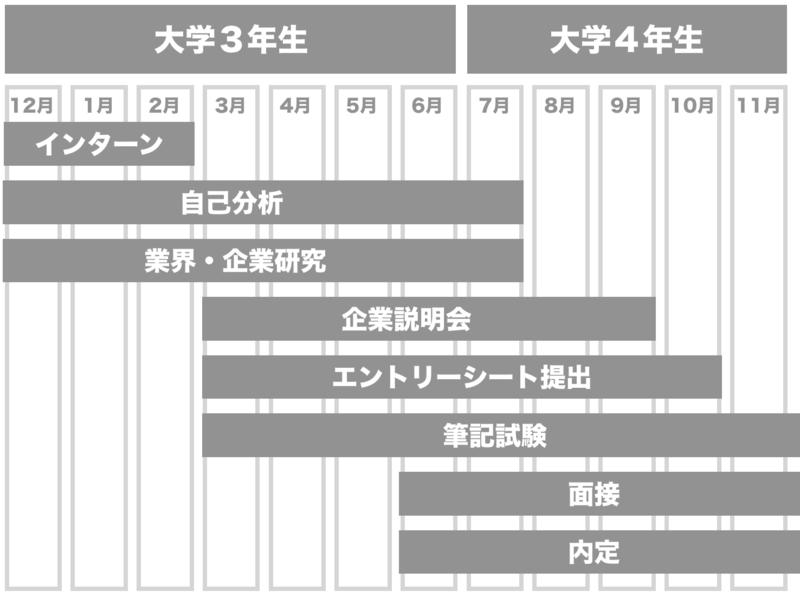 f:id:shukatu-man:20190304163621p:plain
