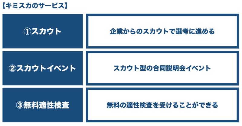 f:id:shukatu-man:20190403151057p:plain