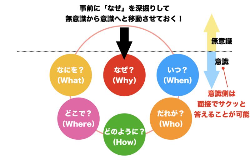 f:id:shukatu-man:20190618144132p:plain