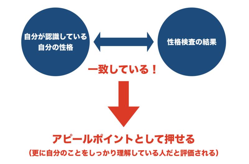 f:id:shukatu-man:20190912163416p:plain