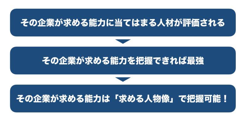 f:id:shukatu-man:20191007140640p:plain
