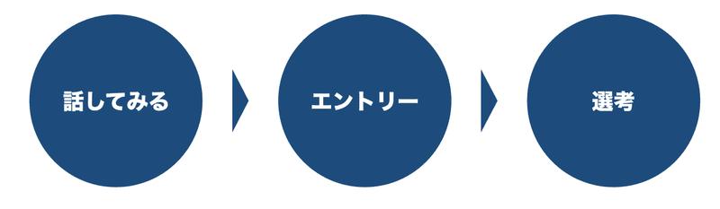 f:id:shukatu-man:20191118124331p:plain