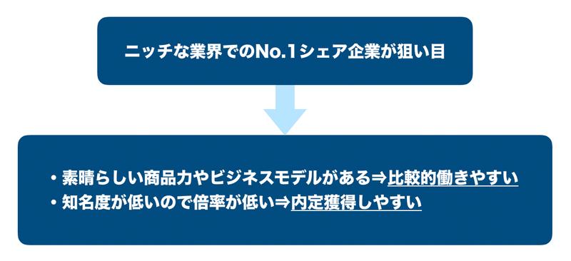 f:id:shukatu-man:20191209150846p:plain