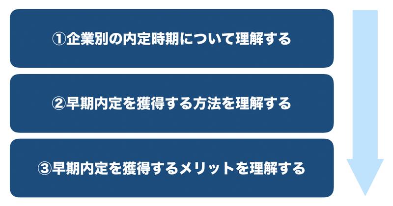 f:id:shukatu-man:20191209205521p:plain