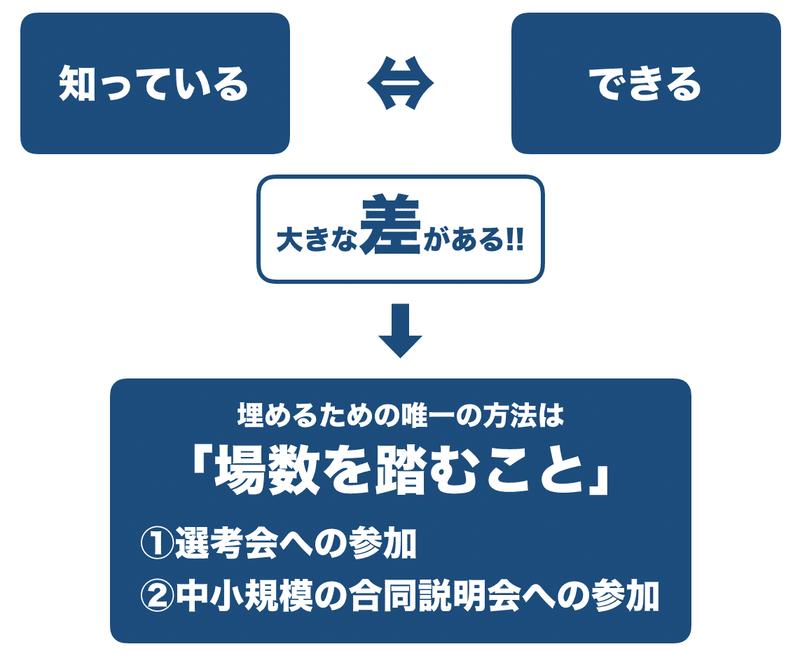 f:id:shukatu-man:20191217194130p:plain