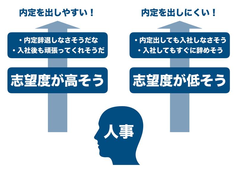 f:id:shukatu-man:20200203124405p:plain