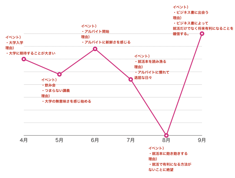 f:id:shukatu-man:20200206124517p:plain