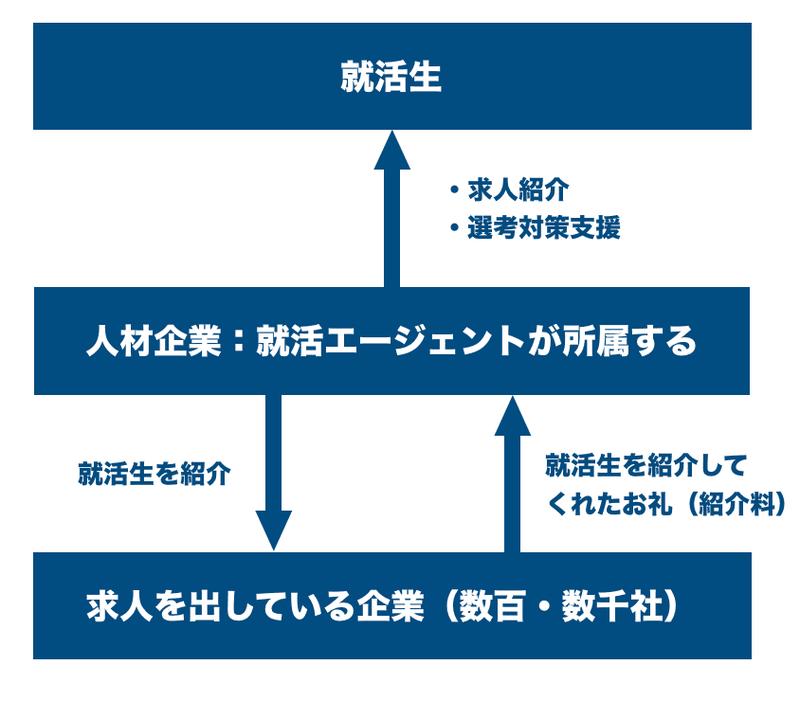 f:id:shukatu-man:20200212204252p:plain