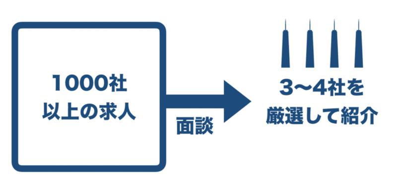 f:id:shukatu-man:20200217122808p:plain