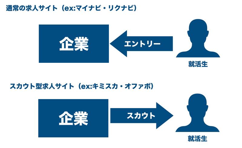 f:id:shukatu-man:20200220130958p:plain