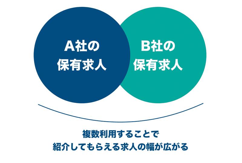 f:id:shukatu-man:20200225150513p:plain