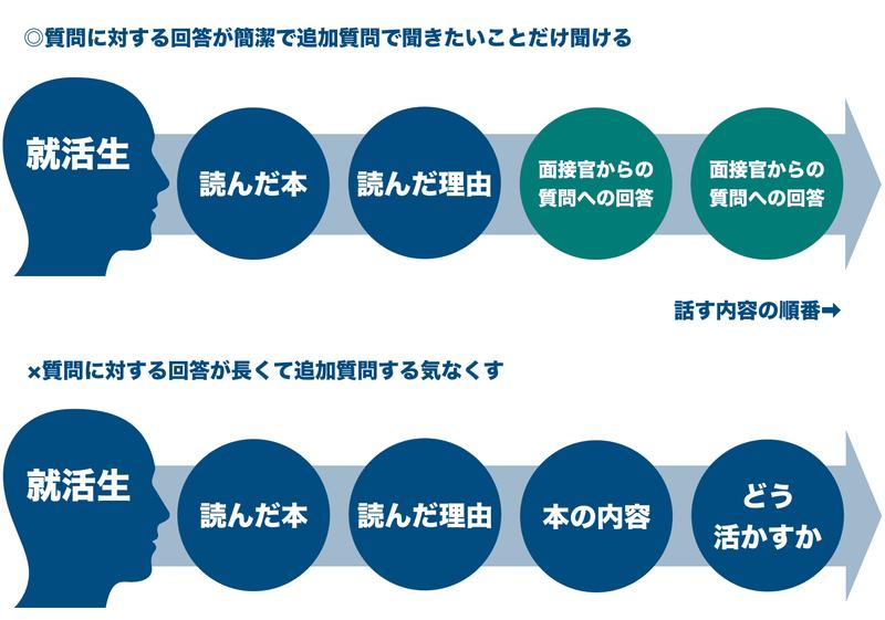 f:id:shukatu-man:20200226132819p:plain