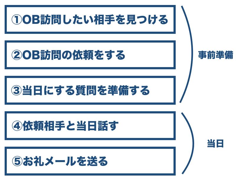f:id:shukatu-man:20200330135543p:plain