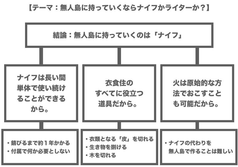 f:id:shukatu-man:20200524000405p:plain