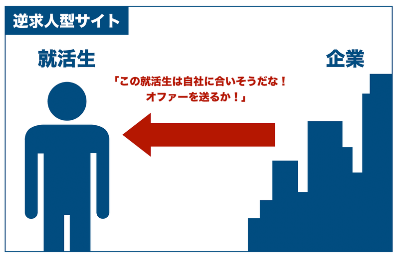 f:id:shukatu-man:20200526113152p:plain