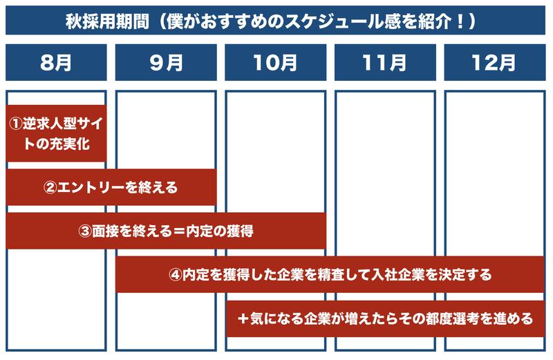 f:id:shukatu-man:20200531105904p:plain