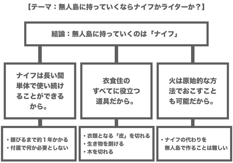 f:id:shukatu-man:20200602121717p:plain