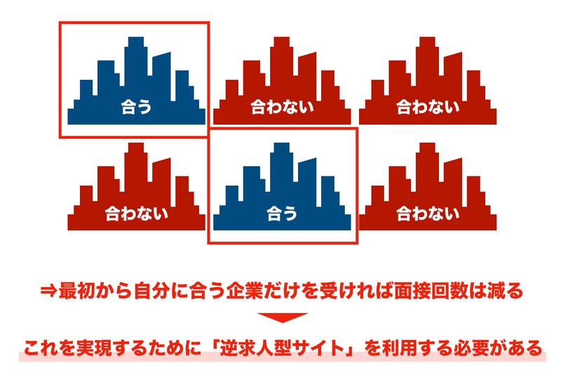 f:id:shukatu-man:20200605110149p:plain
