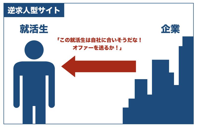 f:id:shukatu-man:20200607124142p:plain