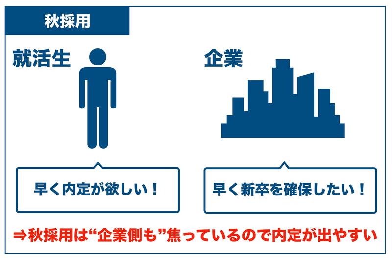 f:id:shukatu-man:20200610084730p:plain