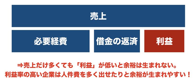 f:id:shukatu-man:20200625182454p:plain