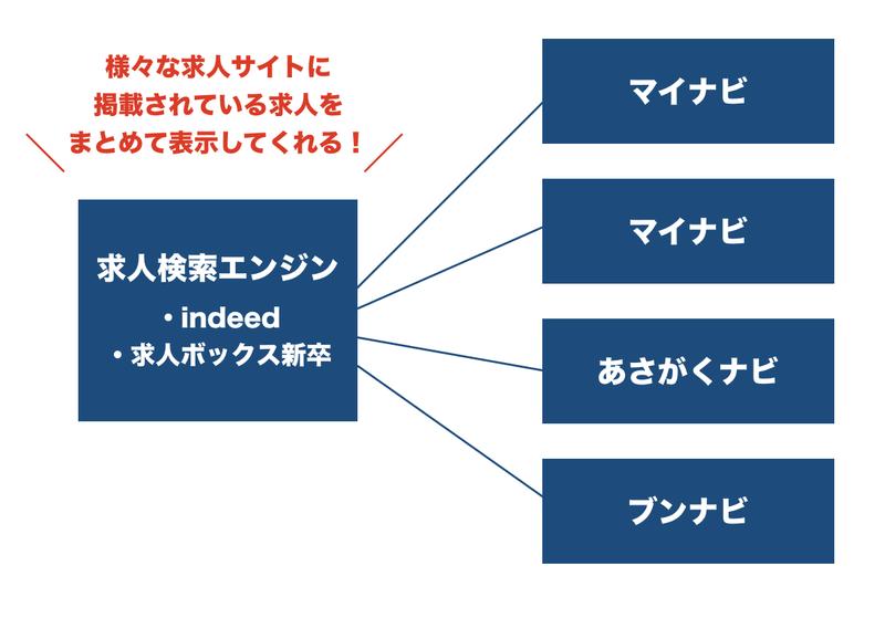 f:id:shukatu-man:20200703152806p:plain
