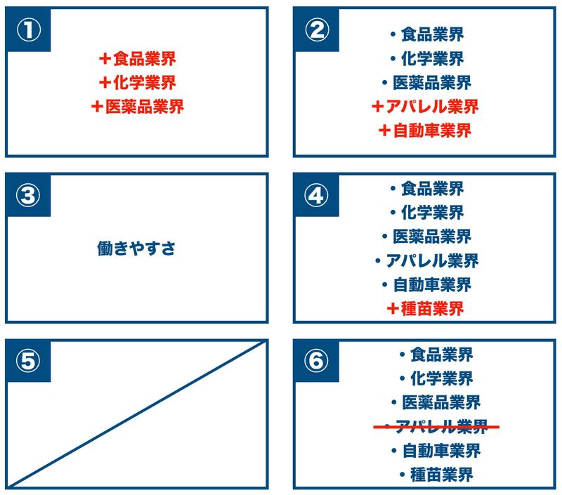 f:id:shukatu-man:20200707163326p:plain