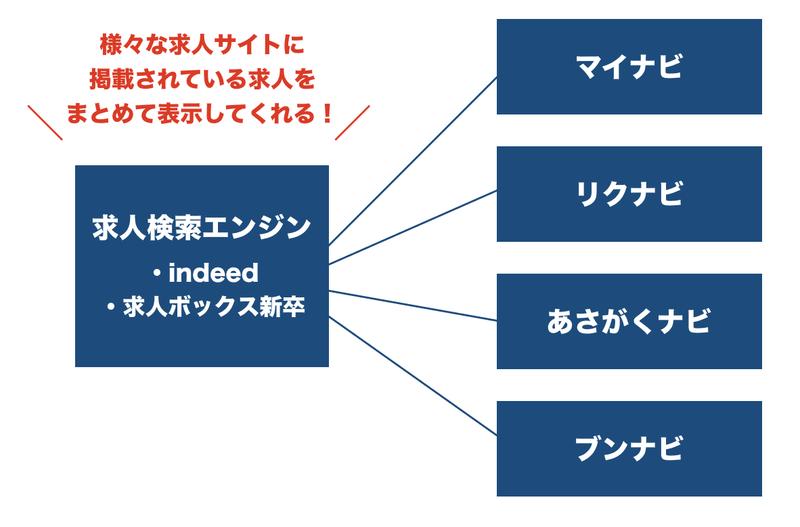 f:id:shukatu-man:20200708211241p:plain