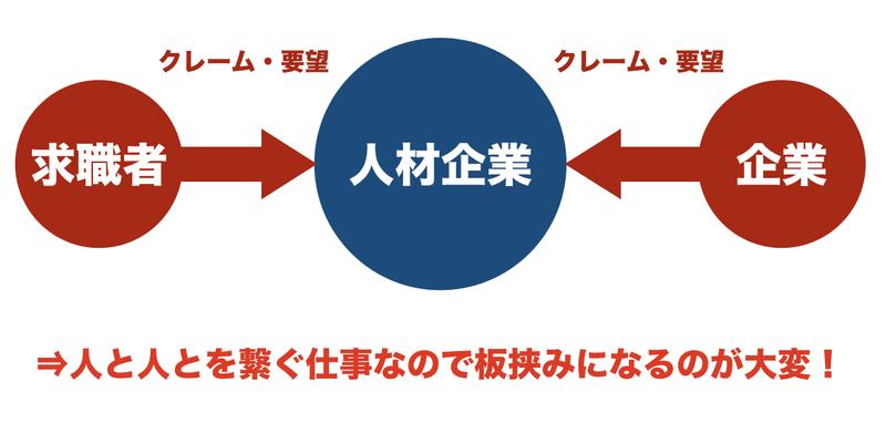 f:id:shukatu-man:20200712191648p:plain