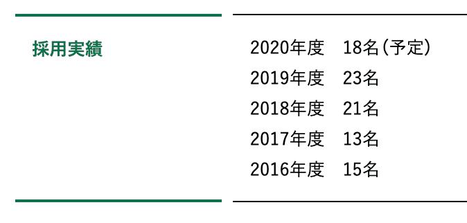 f:id:shukatu-man:20200715101304p:plain