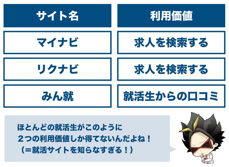f:id:shukatu-man:20200718135848p:plain