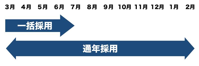 f:id:shukatu-man:20200803115920p:plain