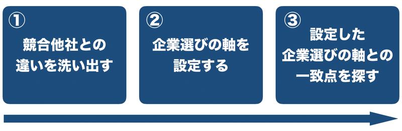 f:id:shukatu-man:20200807153500p:plain