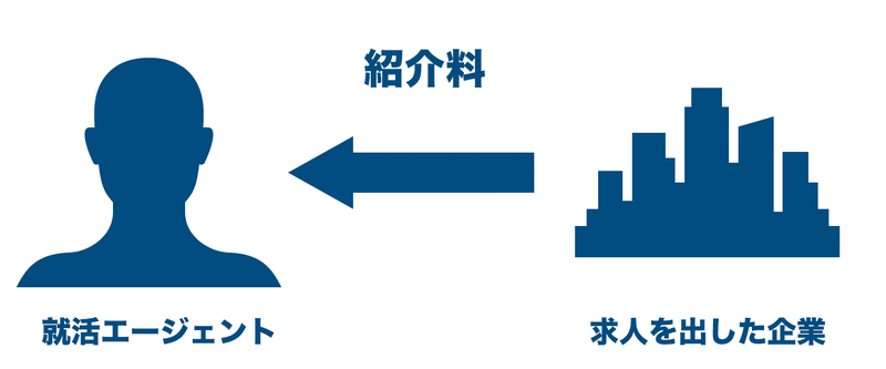 f:id:shukatu-man:20200808123417p:plain