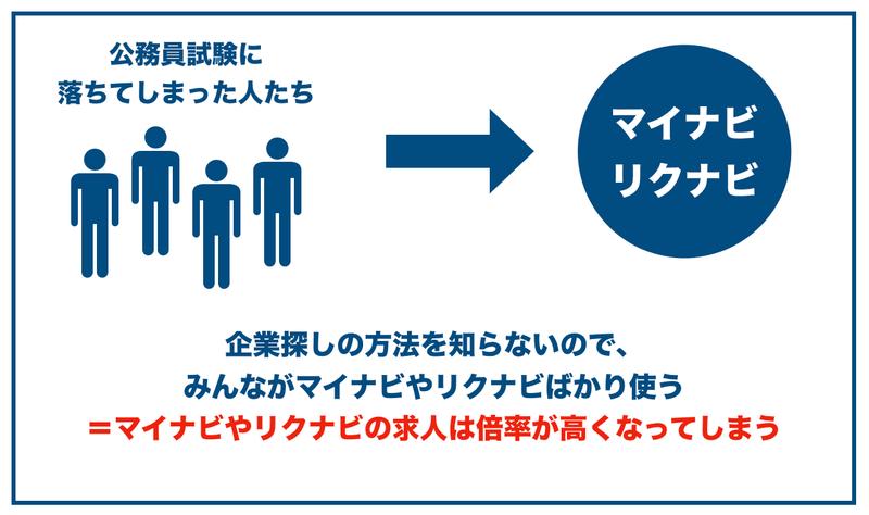 f:id:shukatu-man:20200818122252p:plain