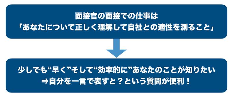 f:id:shukatu-man:20200825144908p:plain