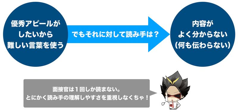 f:id:shukatu-man:20200827195932p:plain