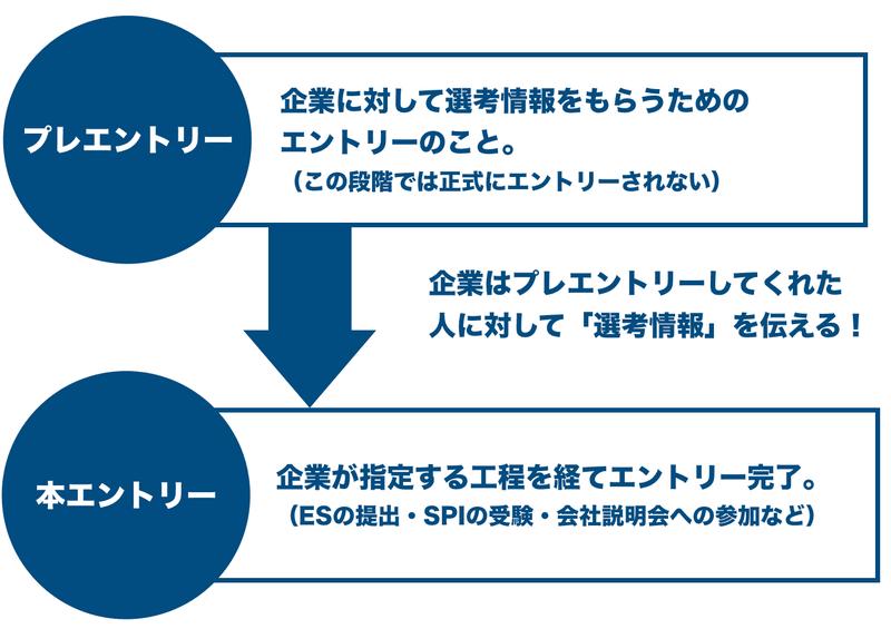 f:id:shukatu-man:20200828123856p:plain