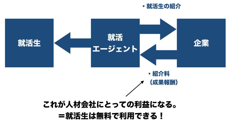 f:id:shukatu-man:20200828220428p:plain