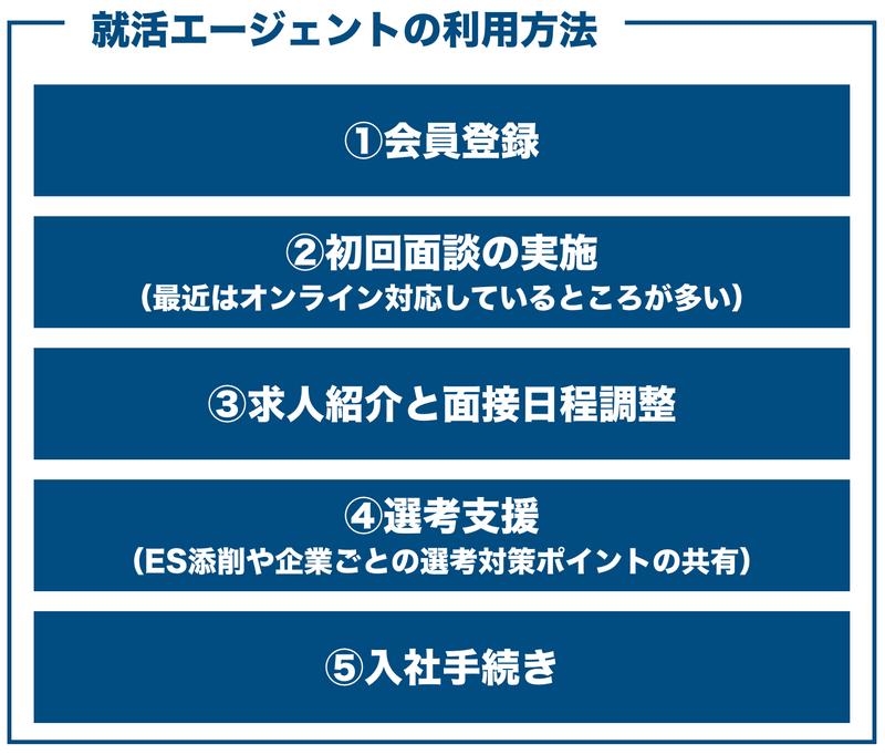 f:id:shukatu-man:20200904000830p:plain