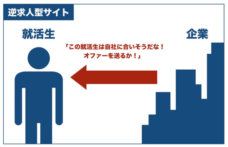 f:id:shukatu-man:20201001132938p:plain