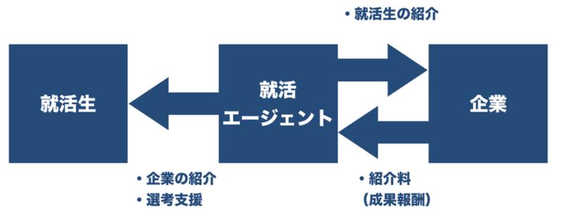 f:id:shukatu-man:20201012183014p:plain