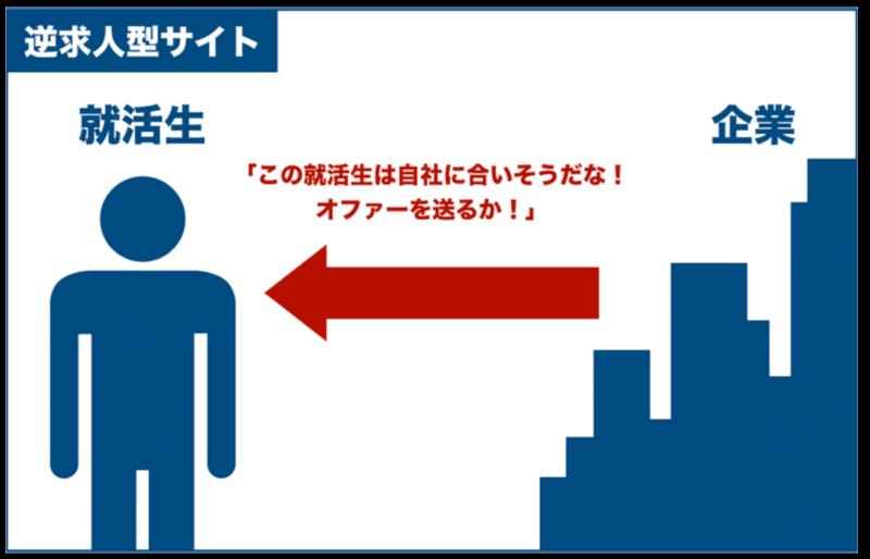f:id:shukatu-man:20201015113801p:plain