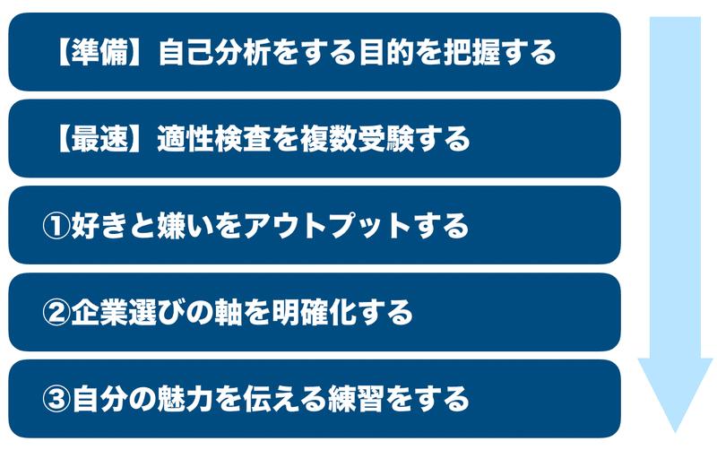 f:id:shukatu-man:20201029112728p:plain