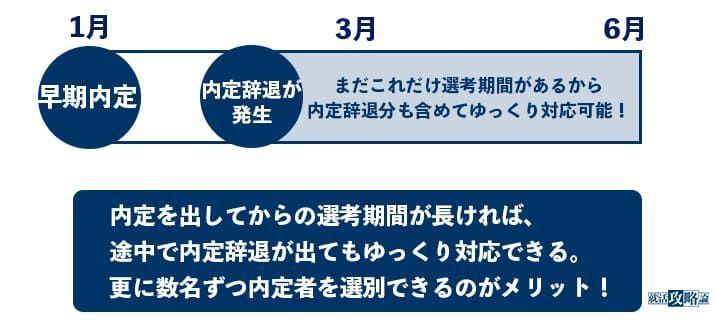 f:id:shukatu-man:20201103105530j:plain