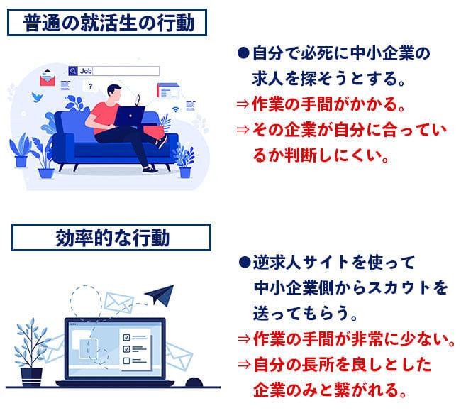 サイト 就職 中小 企業