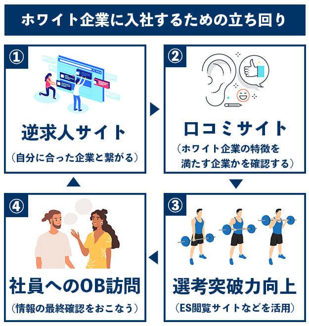 f:id:shukatu-man:20201201165059j:plain