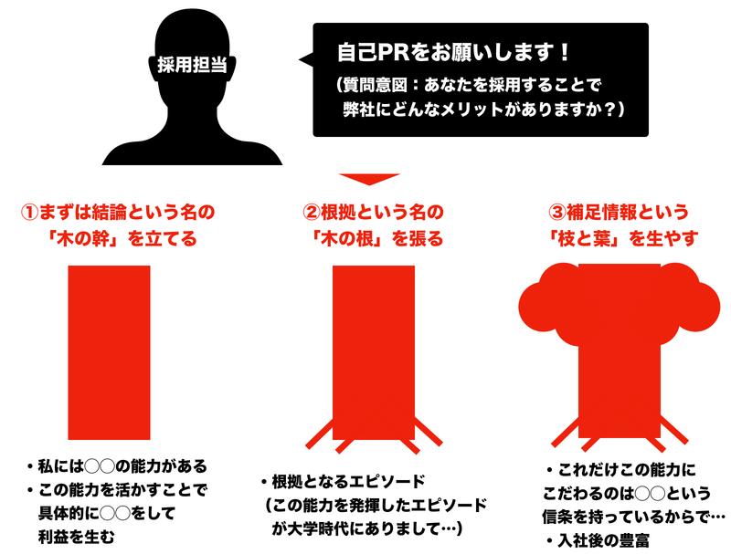 f:id:shukatu-man:20201205143716p:plain